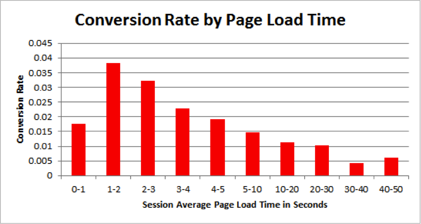 Page load time and conversion rate statistics