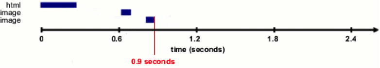 Page load time example