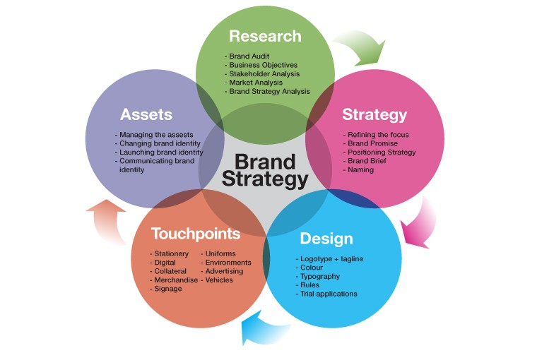 brand communication strategies